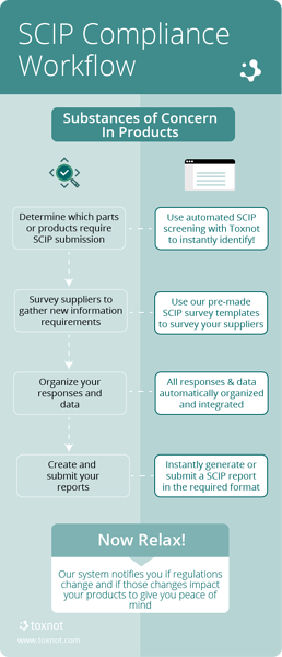 SCIP Compliance Workflow