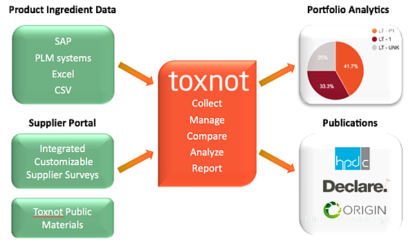 Toxnot Partners in Green Buliding
